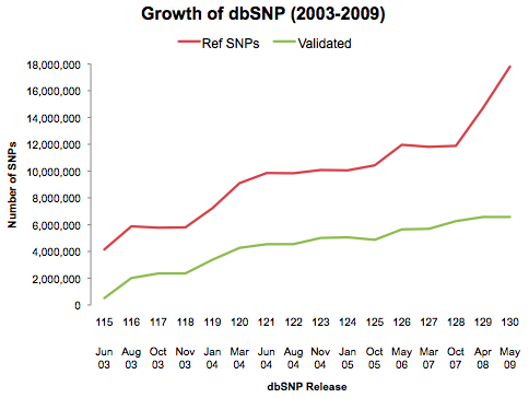 dbsnp-growth-2003-2009