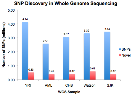 snp-discovery-wgs