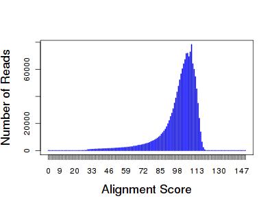 iontorrent-alignscore-distribution