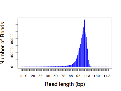 iontorrent-read-length-distribution