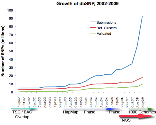 dbSNP Growth from Sequencing