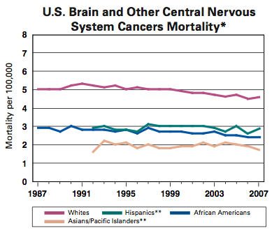 US Brain cancer mortality